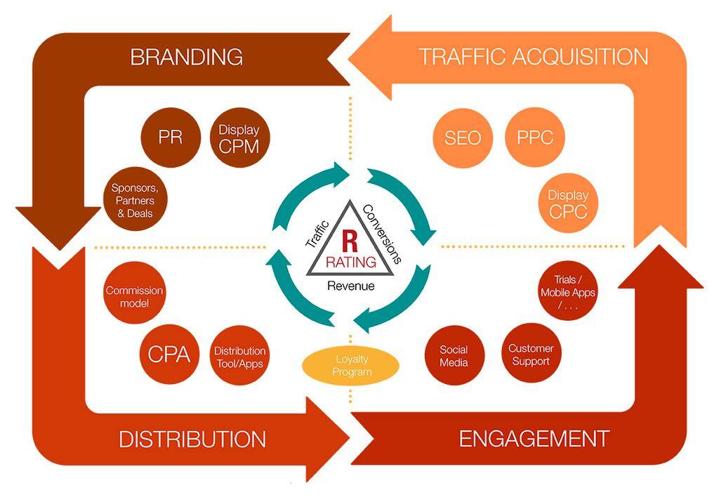 Los 4 pilares de la estrategia digital